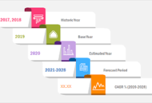 Photo of エネルギーにおけるナノテクノロジー Market Global Trend 2020、Gross Earning and Emerging Growth Opportunity2028。 – ハック